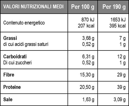 Valori nutrizionali Base Pizza Lowcarb